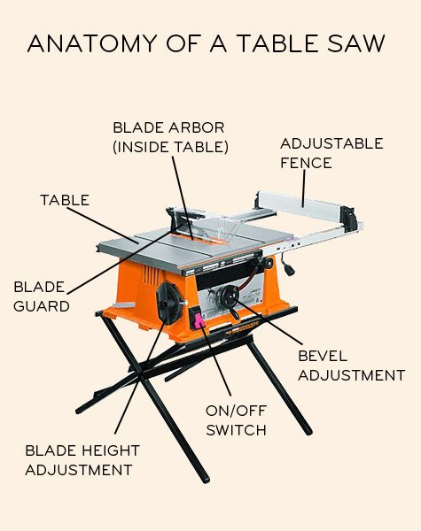 anatomy of a table saw | Tools | Pinterest | Woodworking, Garage ...