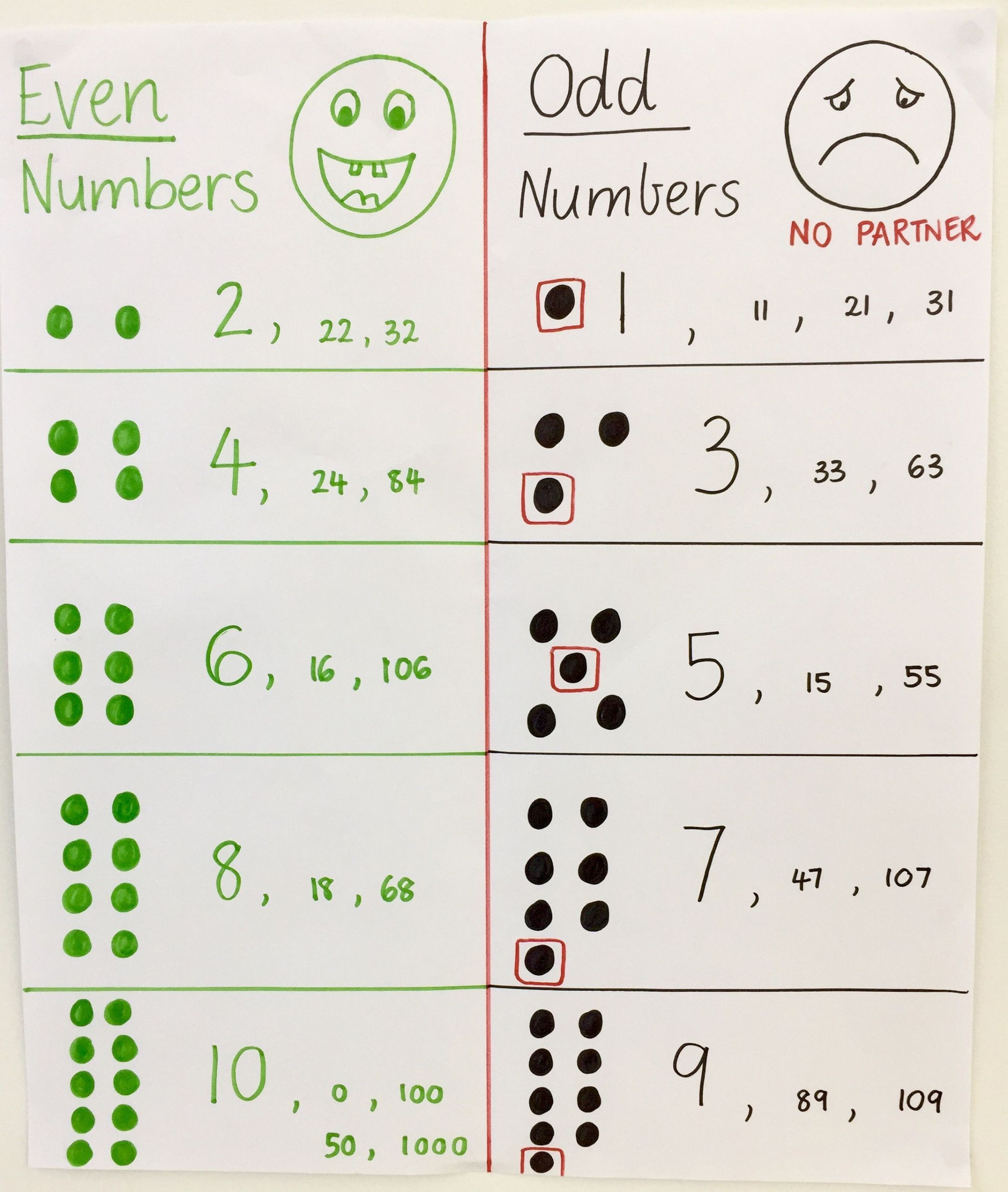 6 Even And Odd Numbers Worksheet Printable In