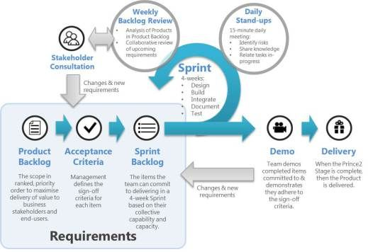 PRINCE2 processes vs Agile development methodologies   LEAN AND SIX ...