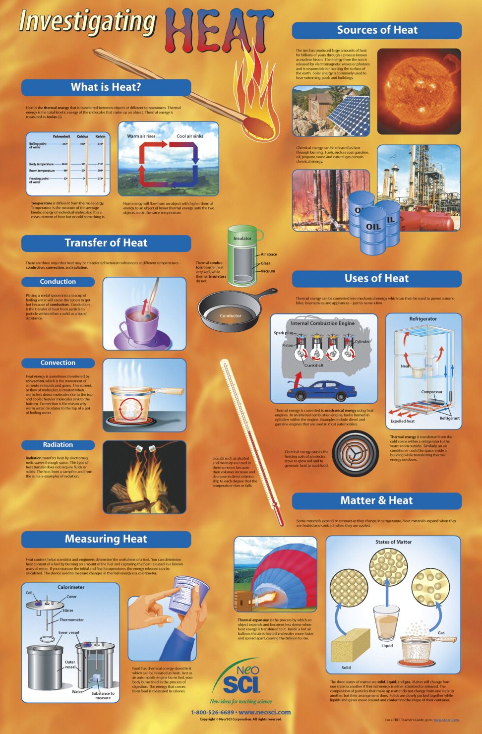 Poster What Is Heat Transfer Of Heat Measuring Heat Sources Of Heat Uses Of Heat Matter And Hea Heat Transfer Science What Is Heat Science Fair