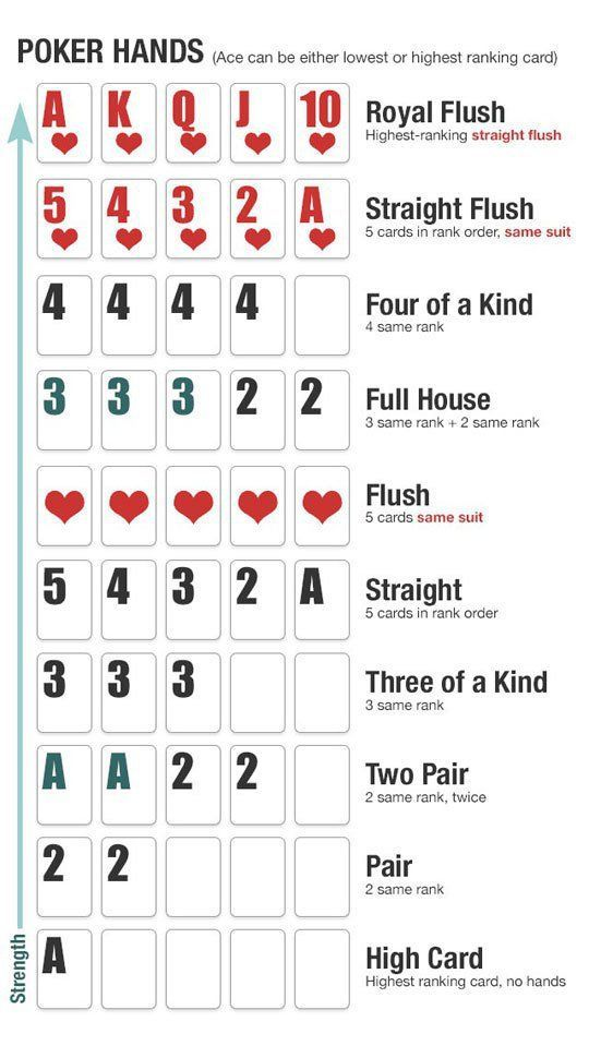 Simple Guide to the Complete List of Poker Hands | fun