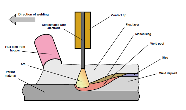 MIG welding diagram | Welding: Reference | Welding, Mig