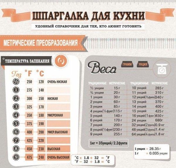 Шпаргалка для кухни (With Images)