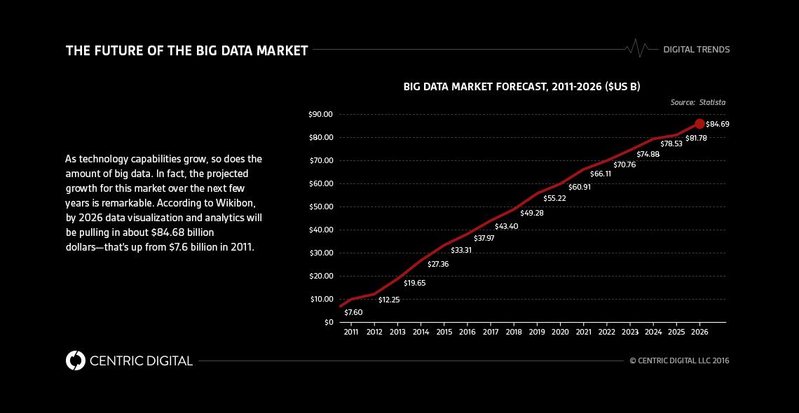 34 best Big Data Visualization images on