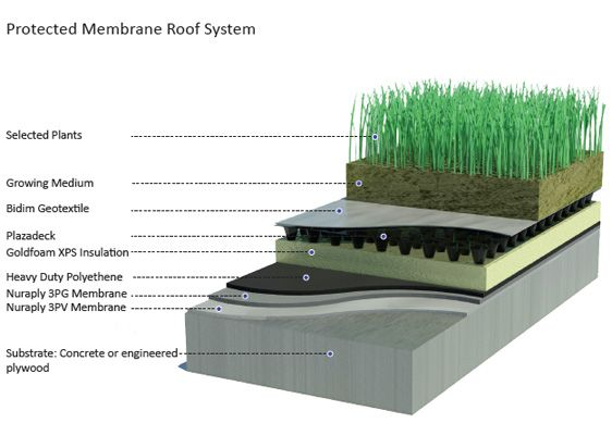 Protected Membrane Roof System Diagram Garden Shed Roofing Systems Xps Insulation Flat Roof