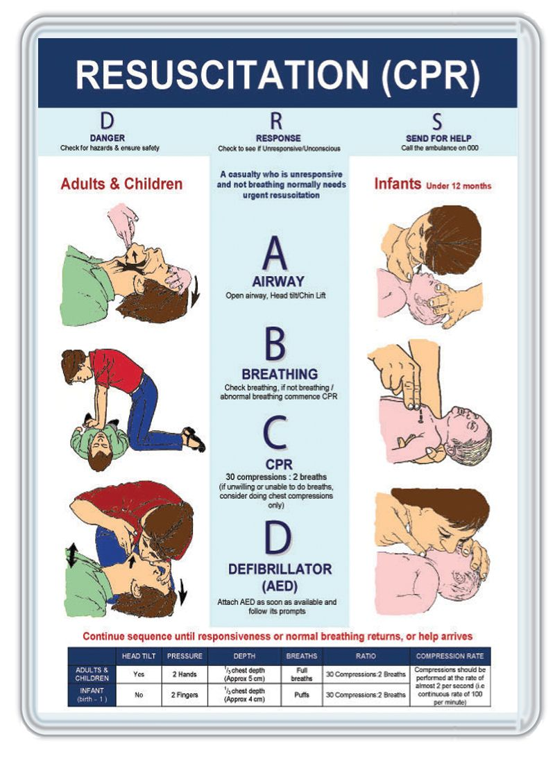 The 25 Best Cpr Instructions Ideas On Pinterest How To