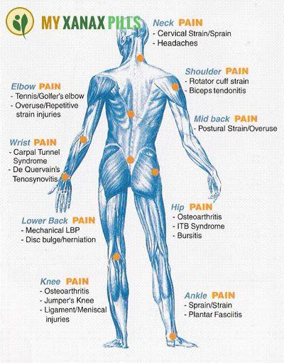 xanax hip pain