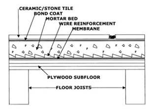 Mud Bed Ansi A 4 1a 2 2 Recommends The Following Mortar Mixing Ratios For Deck Or Floor Mortar 1 Part Portland Tile Installation Plywood Subfloor Flooring