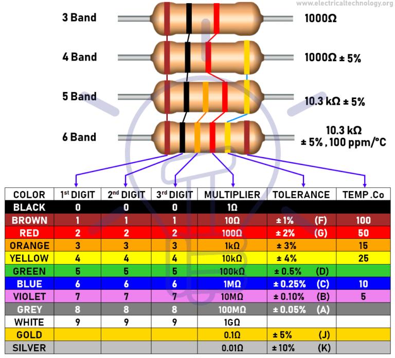Resistor Color Code Calculator 3 4 5 6 Band Resistors Calculation Listrik Seni