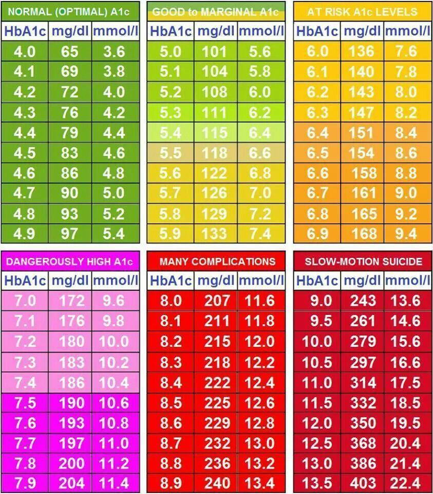 A1c ranges a1c chart diabetes sugar infographic