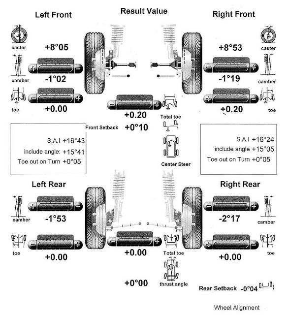 Have A Regular Wheel Alignment When Your Wheels Are Not Properly Aligned Your Tires Will Wear Out Sooner Wheel Alignment Automotive Repair Car Wheel Alignment