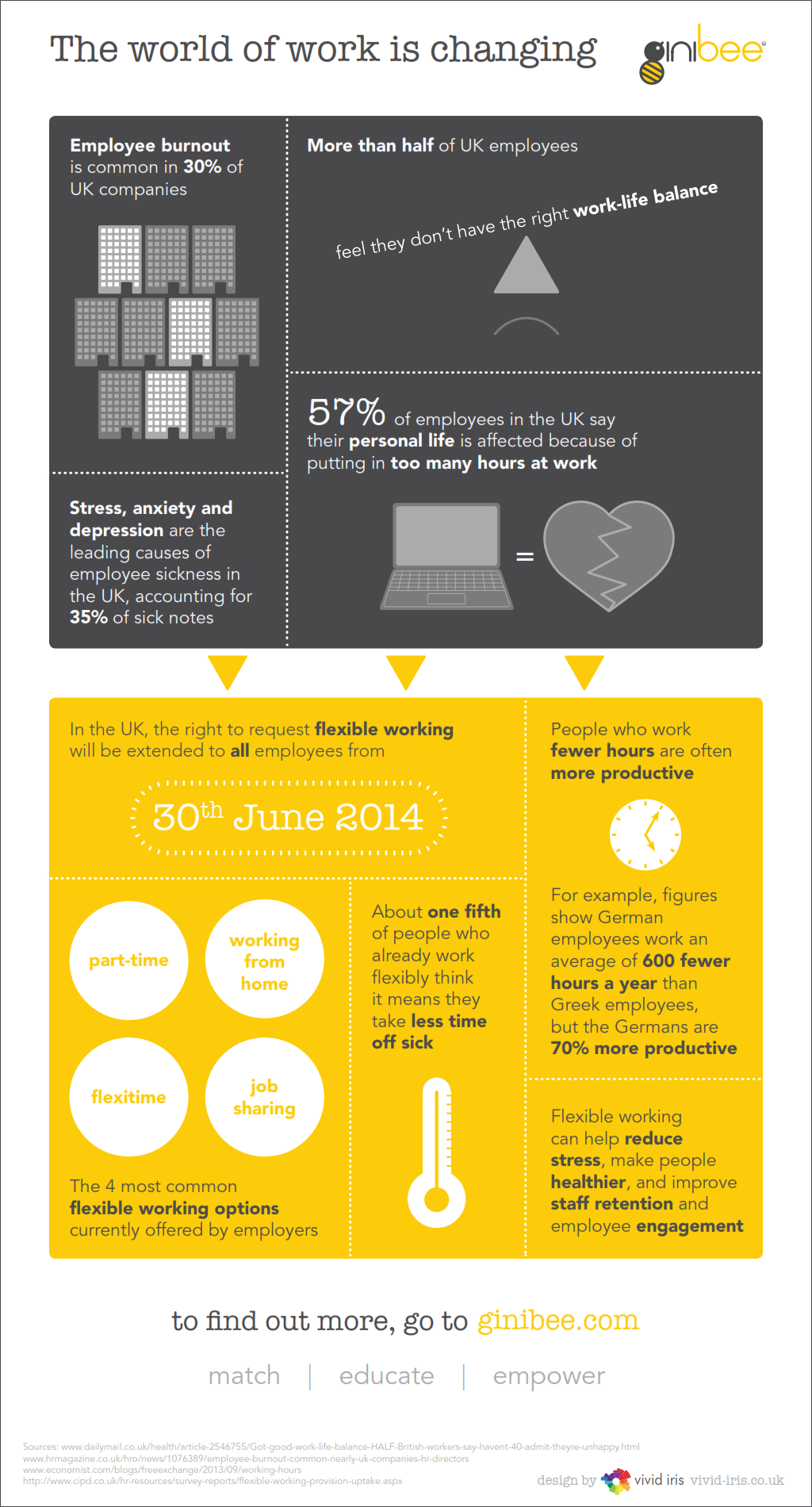 The World Of Work Is Changing Work Stress Working Life Life