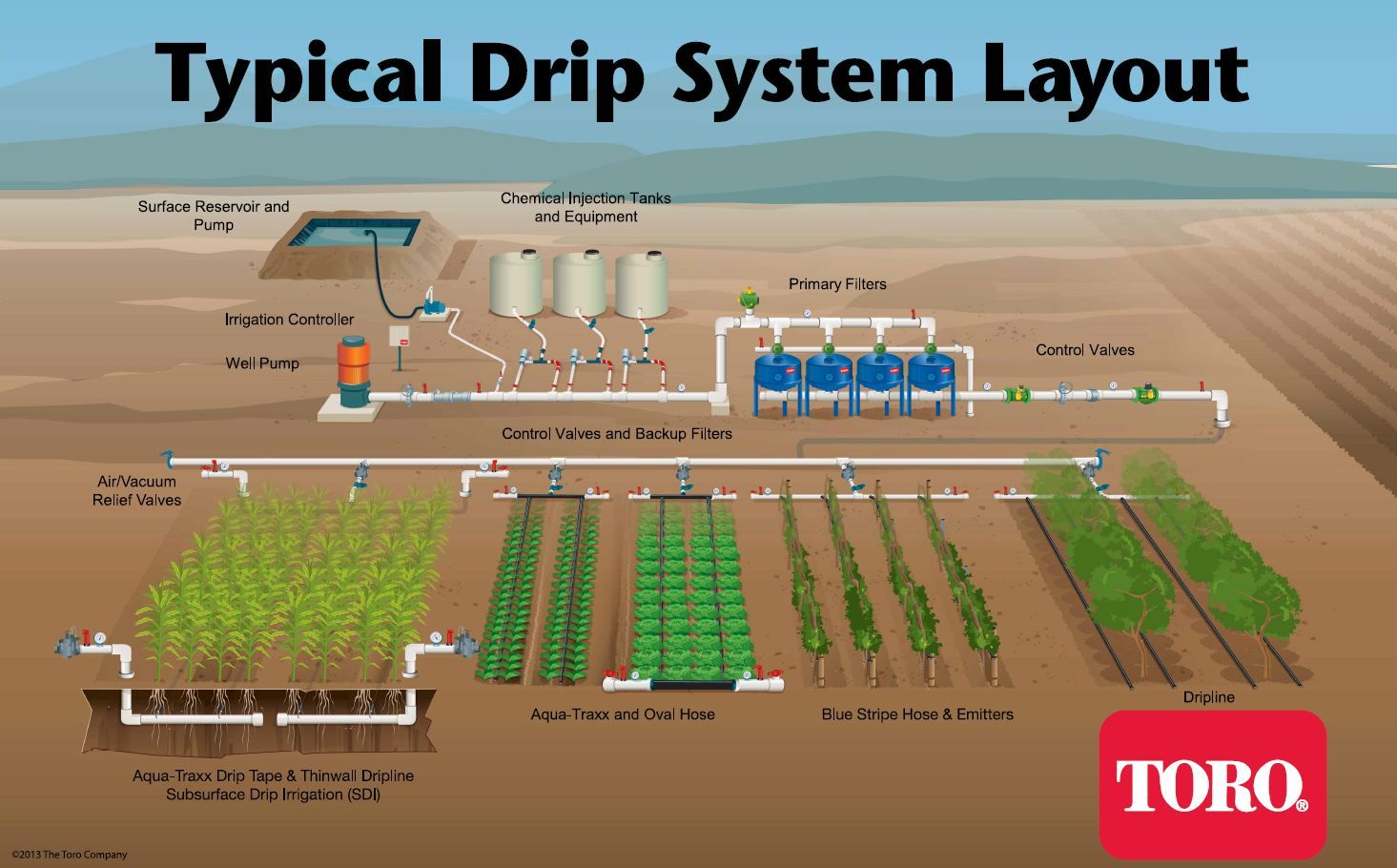 Basic sprinkler system typical drip irrigation system for Home garden drip irrigation design