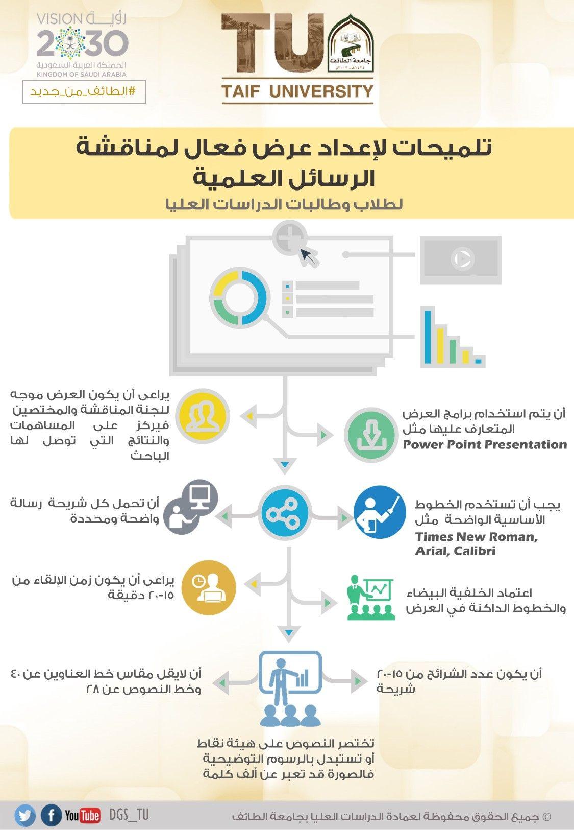 انفوجرافيك تلميحات العرض الخاص بالمناقشات العلمية Learning Websites How To Better Yourself Work Smarter