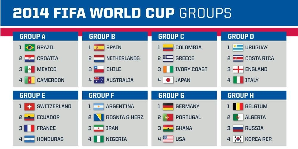 2014 Fifa World Cup The Groups World Cup World Cup Draw Fifa World Cup