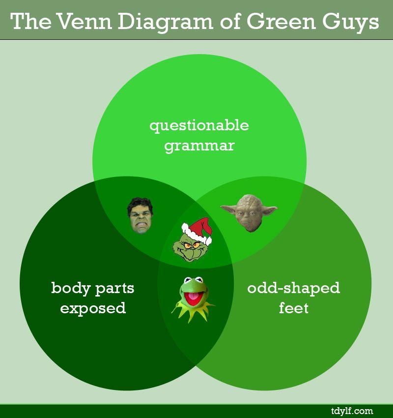 It Aint Easy Being Green Guys Venn Diagrams Pinterest Venn