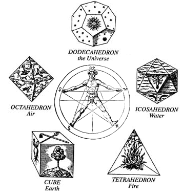 One example representation of the five Classical elements