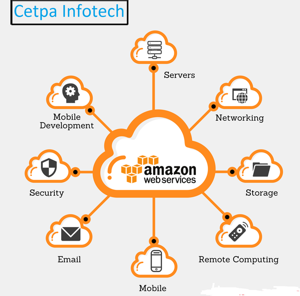 Why Is Aws Certification Important Cloud Computing Services Cloud Computing Online Training