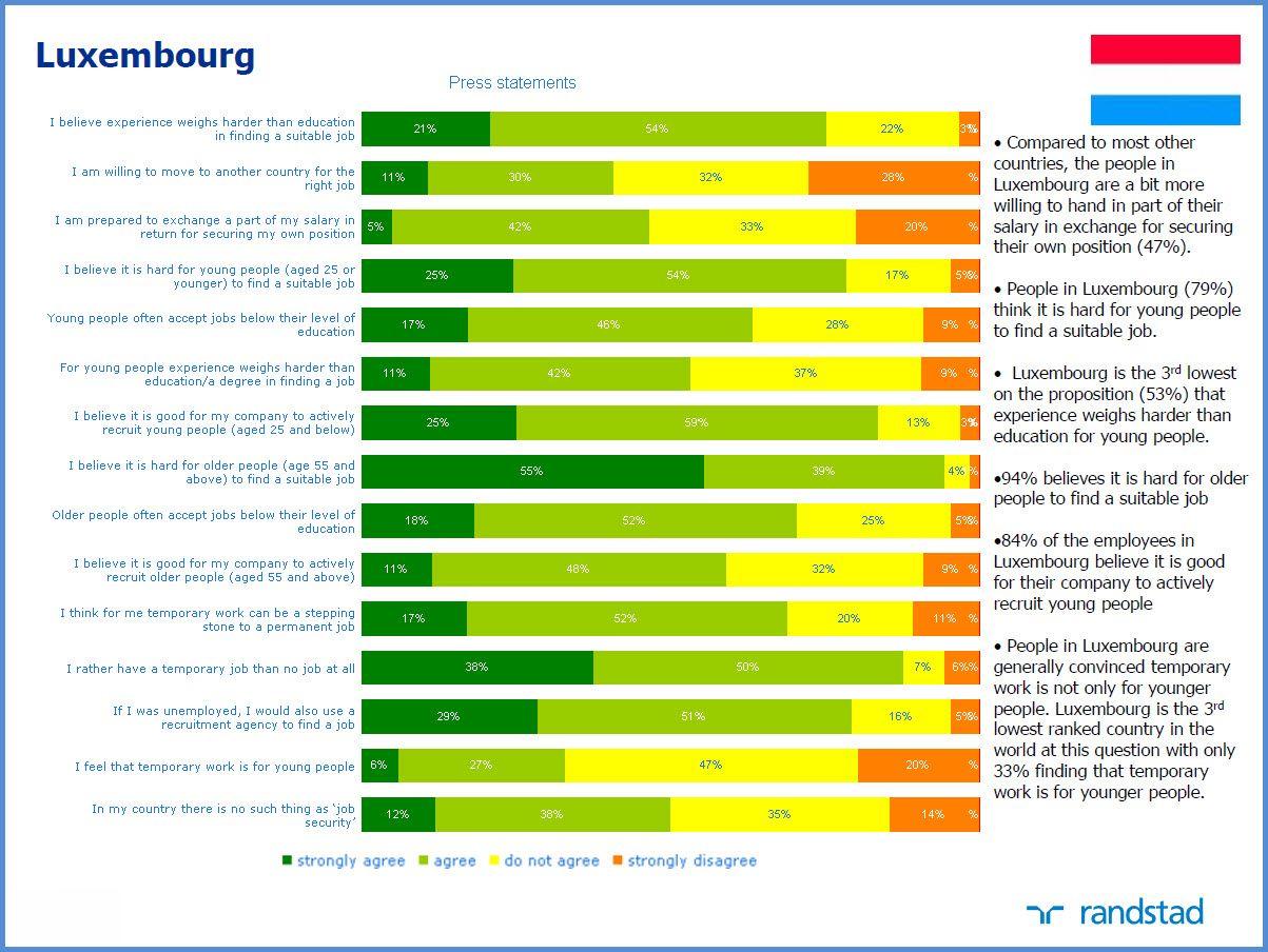 Luxembourg Employment Stats Employment statistics