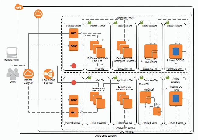 Aws Tech Pinterest Aws Architecture Diagram Diagram