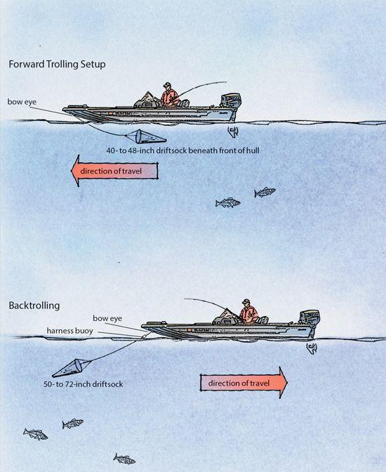 Mastering Boat Control Driftsocks For Walleye Fishing Fishing