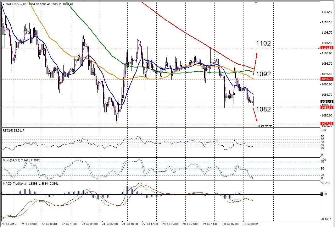 analis teknikal forex hari ini bill williams prekybos rodikliai