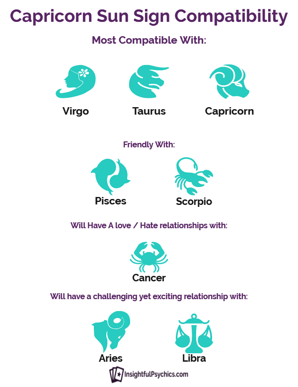 Who is a capricorn compatible with