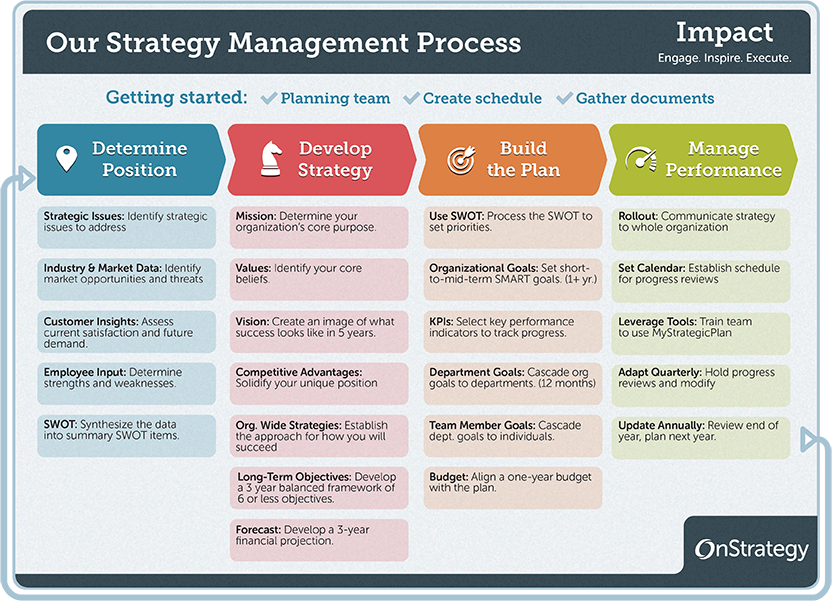 The Strategy Management Process And Helpful Hints Work