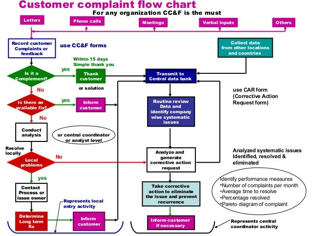 Pin By Anne Murphy On Patient Experience Customer Complaints