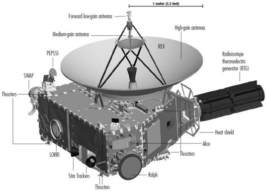 The New Horizons science mission to the Pluto-Charon system is about to begin December 2014