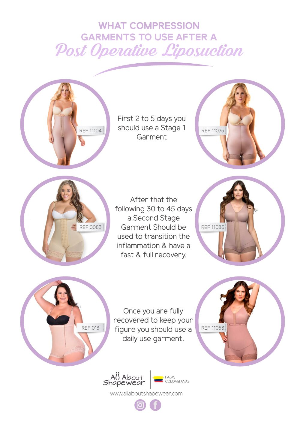 5875d779a Which compression garment is the best for your post op care  Check out our  Infographic Fajas Colombianas