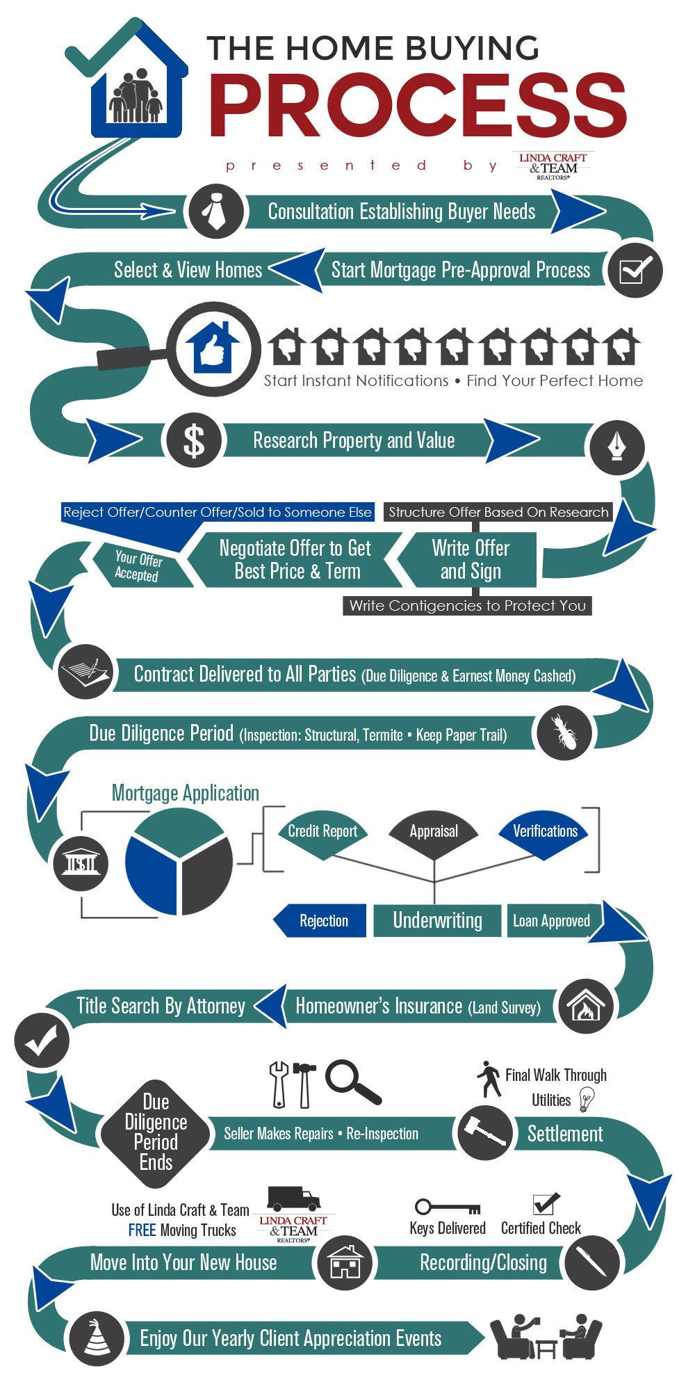 Awesome Home Buying Process Infographic developed by the ...