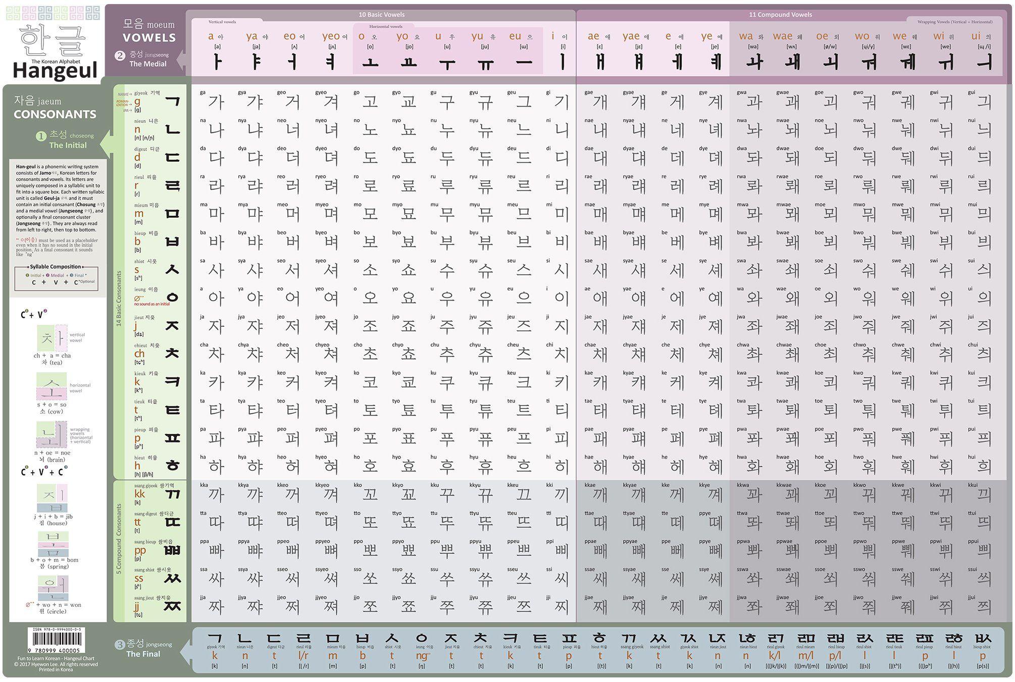 Fun To Learn Korean Hangeul Reading Chart 24x16 Inch Poster Learn Korean Korean Alphabet Hangeul Hangul writing practice sheets