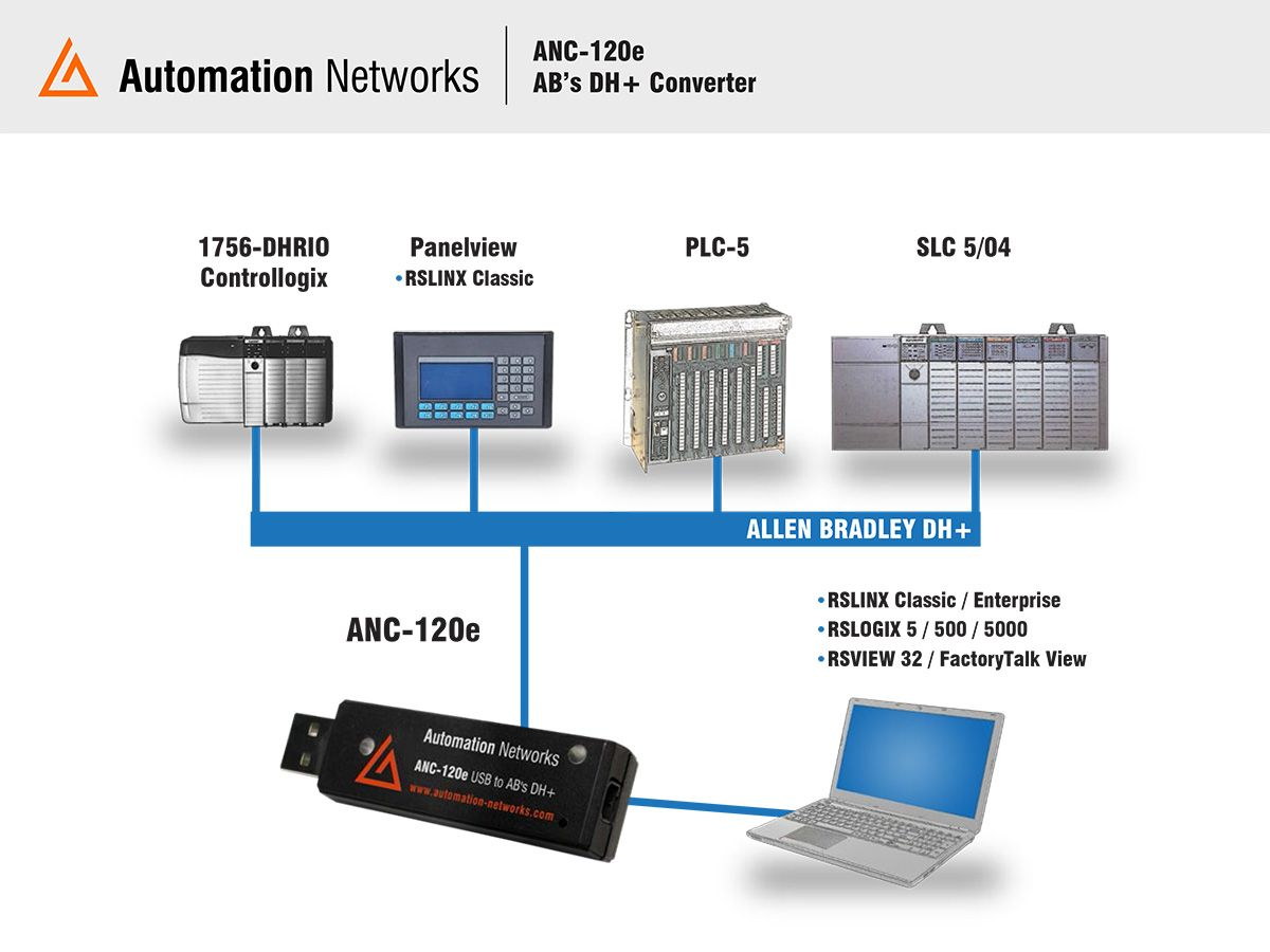 The ANC-120e was efficiently engineered, allowing the RSLINX