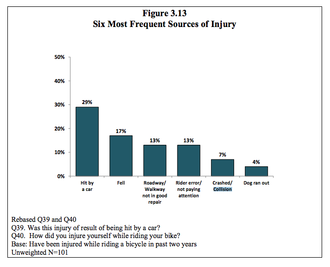 Chart Six Most Frequent Sources Of Bike Accident Injuries From