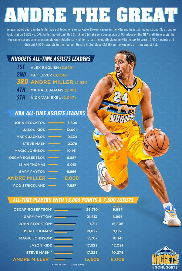 Sports Infographics by Ryan Tang, via Behance (With images