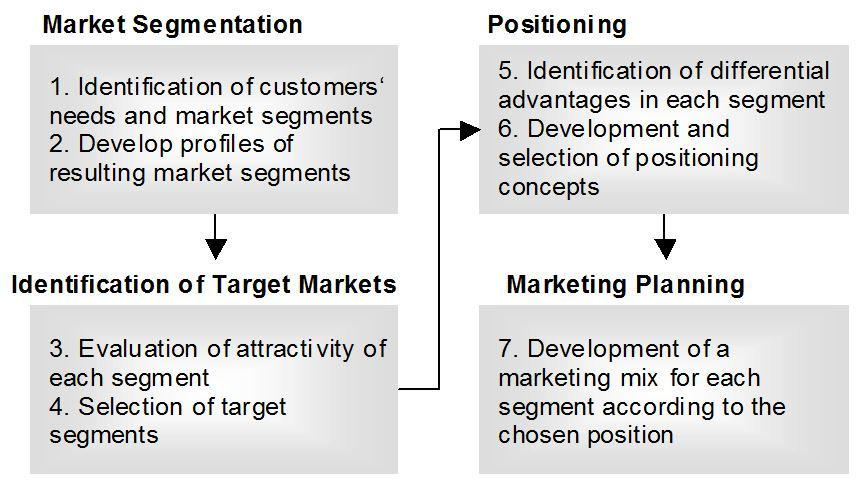 Steps from market segmentation to marketing planning