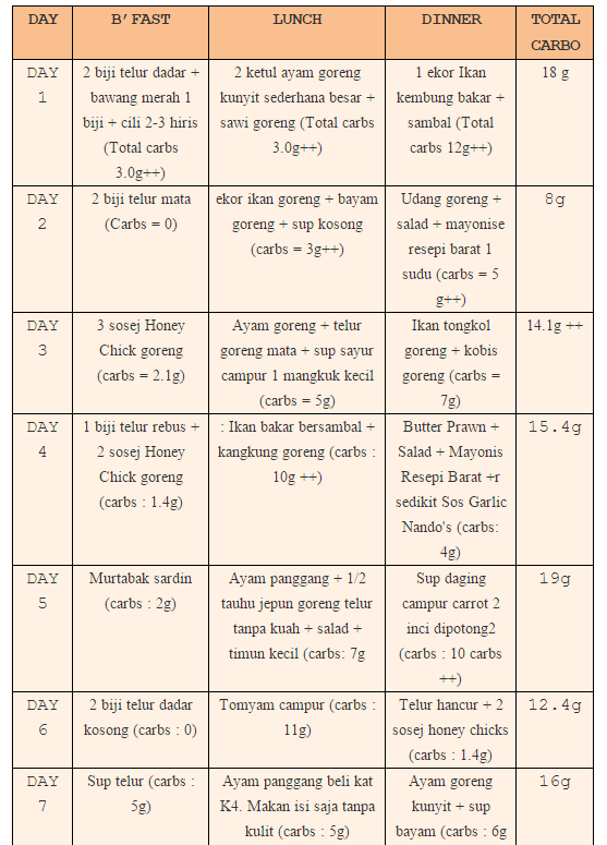 X Nak Gemuk Menu Atkins Seminggu Turun 5kg Menu Atkins