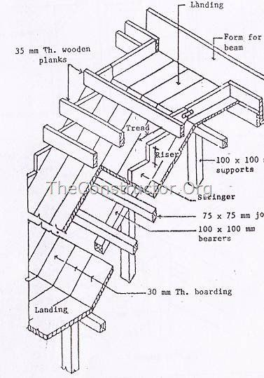 Best Details Of Formwork For Stair Concrete Forms Concrete 400 x 300