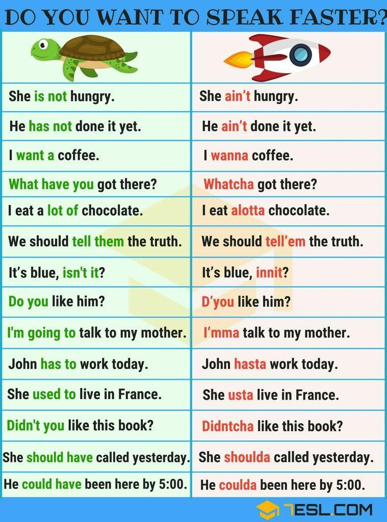 Speaking English fast. Learn english words, English