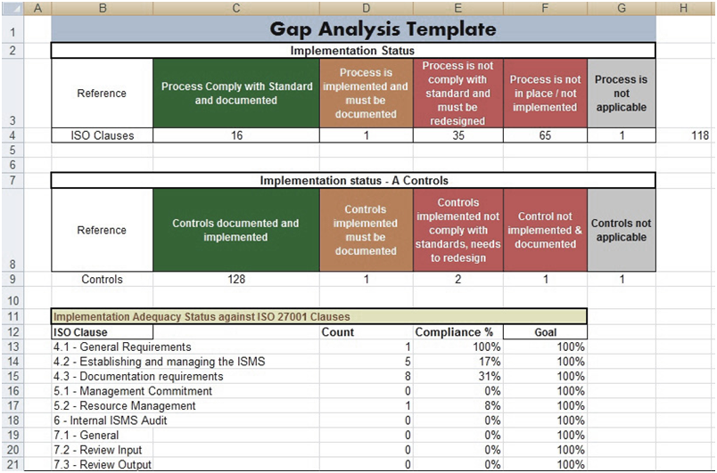 Gap Analysis Template Excel Free Download Projectmanagersinn Analysis Excel Business Analysis