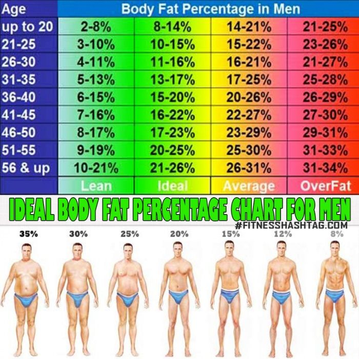 Ideal body fat percentage chart for men what is yours now ab