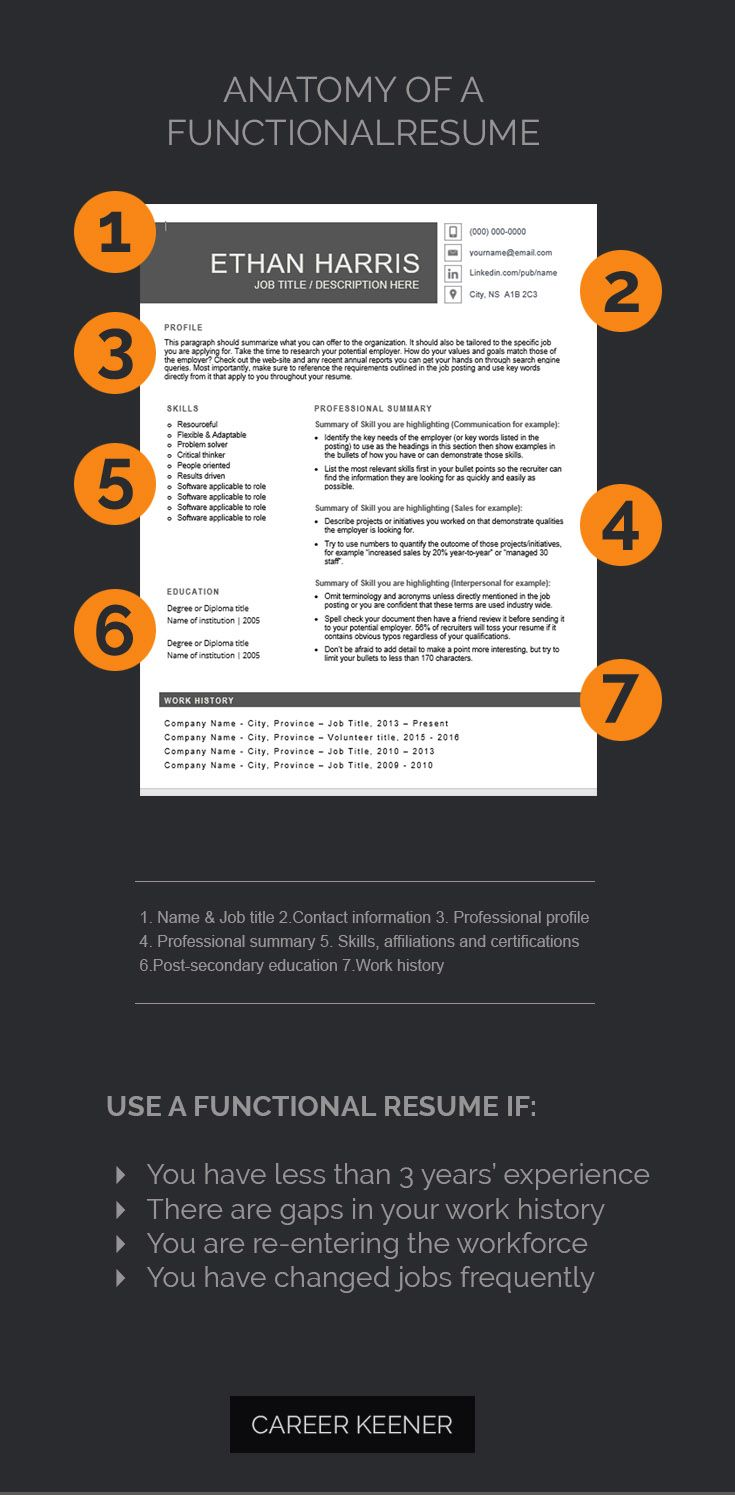 Functional resume templates for word by Career Keener