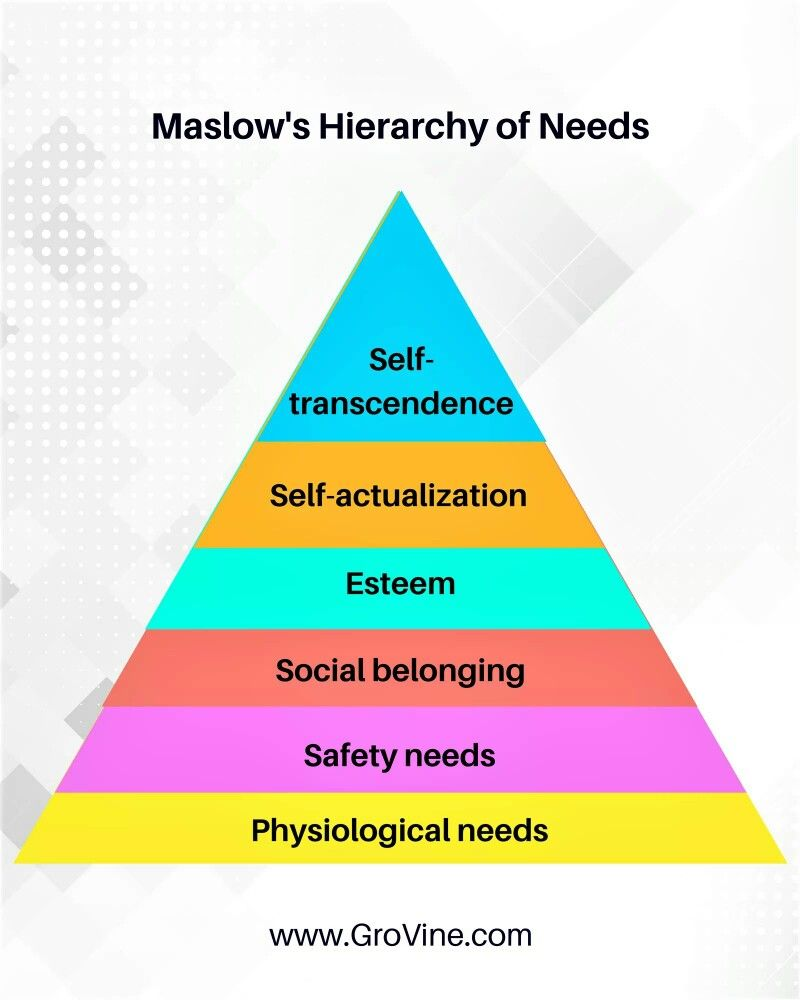 The perfect profession helps achieve all levels of Maslow\'s ...