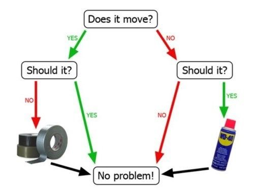 How to Fix Everything Ever http://chzb.gr/1mu2HCn