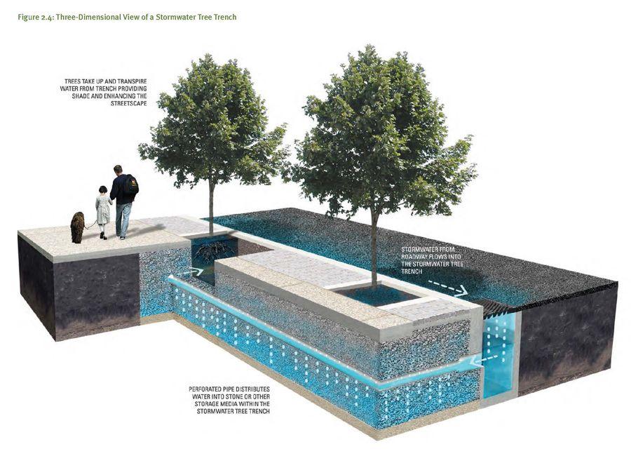 Green Streets Design Manual Philadelphia Water Department Drainage Pinterest Water