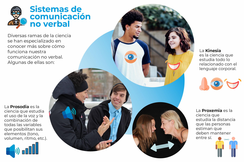 Guía Básica Para Lograr Una Comunicación Eficaz Comunicacion La Comunicacion Eficaz Verbal