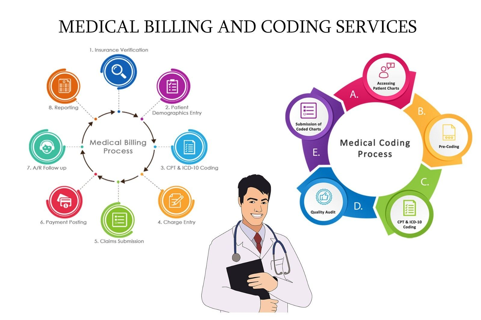 We Provide Not Only Online Medical Coding Services But Also Others