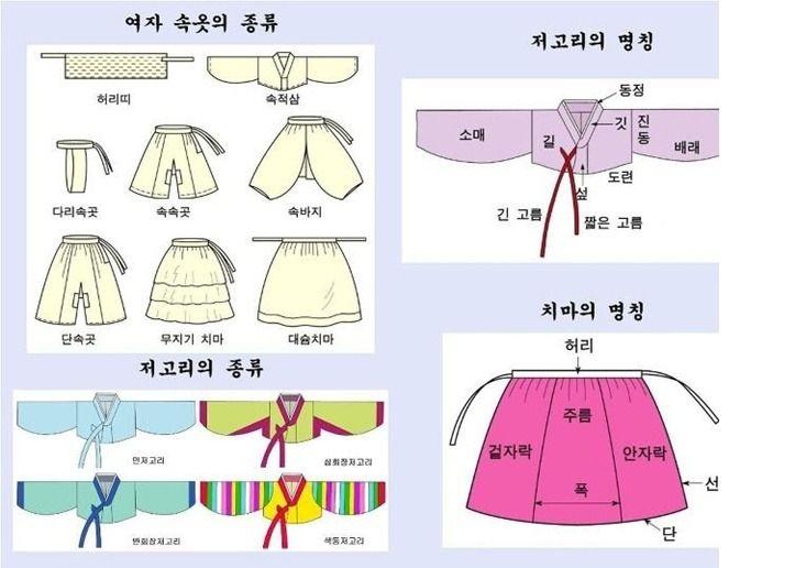 2022B3014CFC6FF001F5BB (723×516) | hanbok | Pinterest
