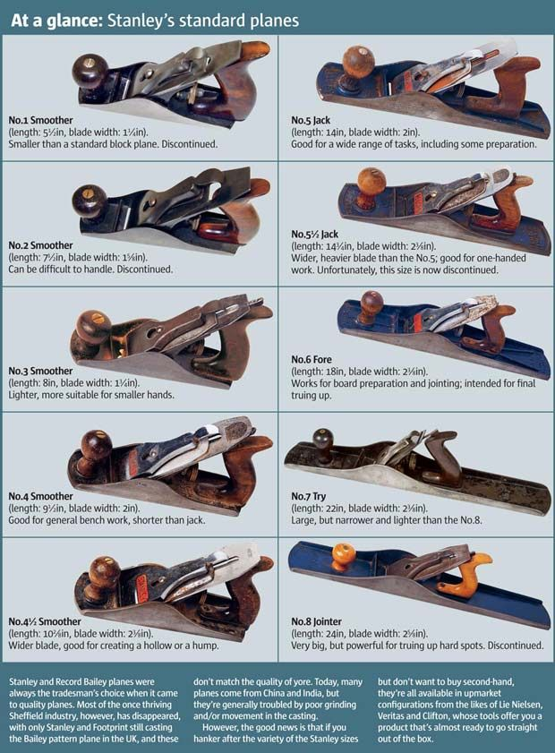25 unique wood plane ideas on pinterest woodworking for Types of woodworking